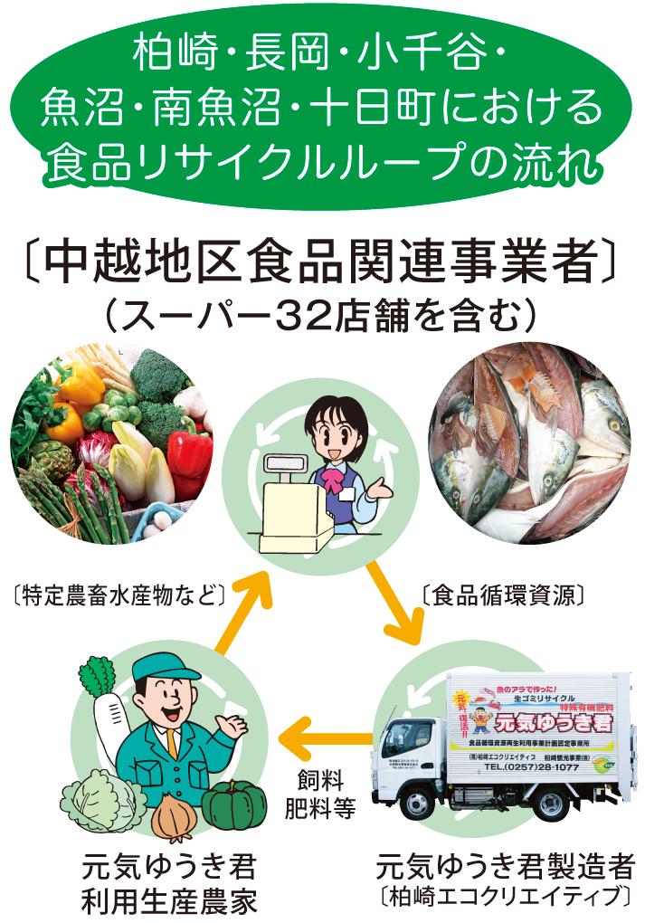 recycle_loop